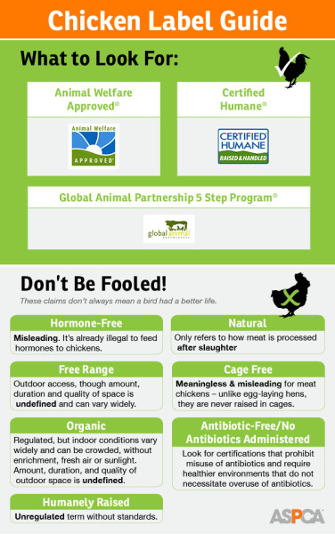 Chicken Label Guide for #ChangeYourChicken